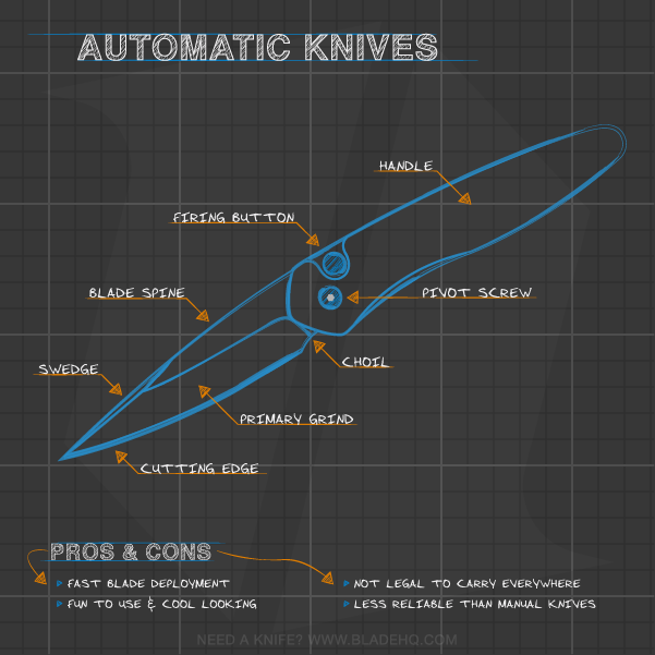 Anatomy of an Automatic Knife Infographic