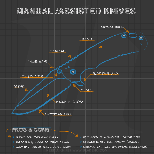 Anatomy of a Manual / Spring Assisted Folding Knife
