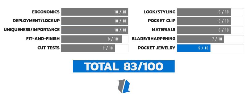 Knife Life Score Chart 10