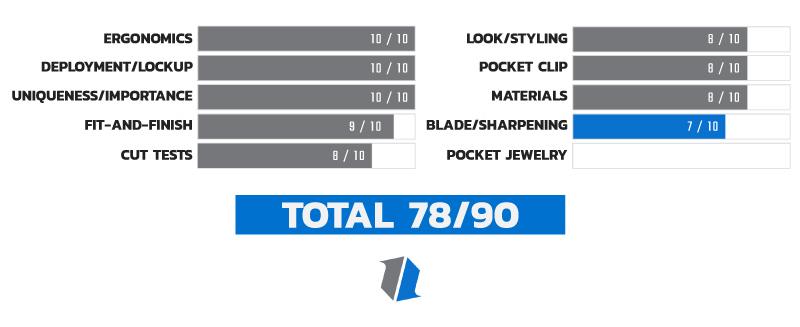 Knife Life Score Chart 9