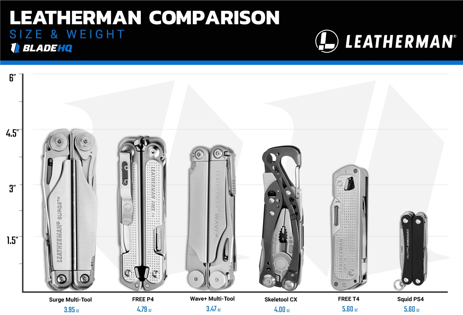 Leatherman Multi-Tool Size Comparison