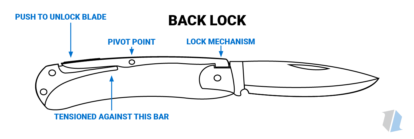 Back Lock Knife Infographic