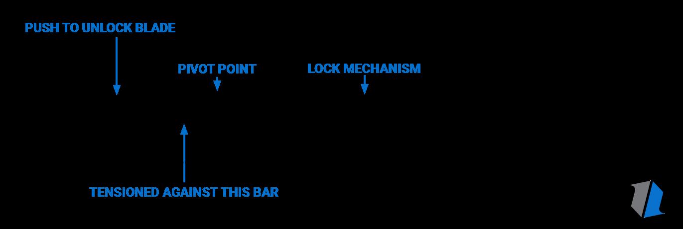 Back Lock Knife Infographic