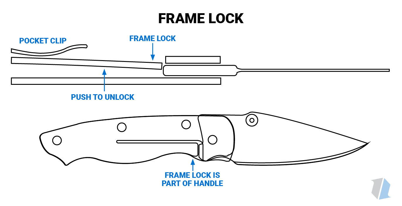 Frame Lock Knife Infographic