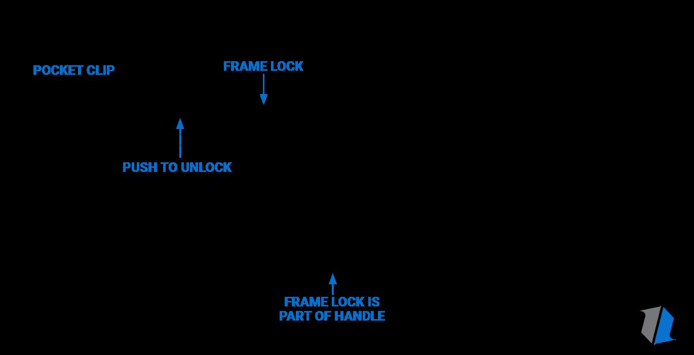 Frame Lock Knife Infographic