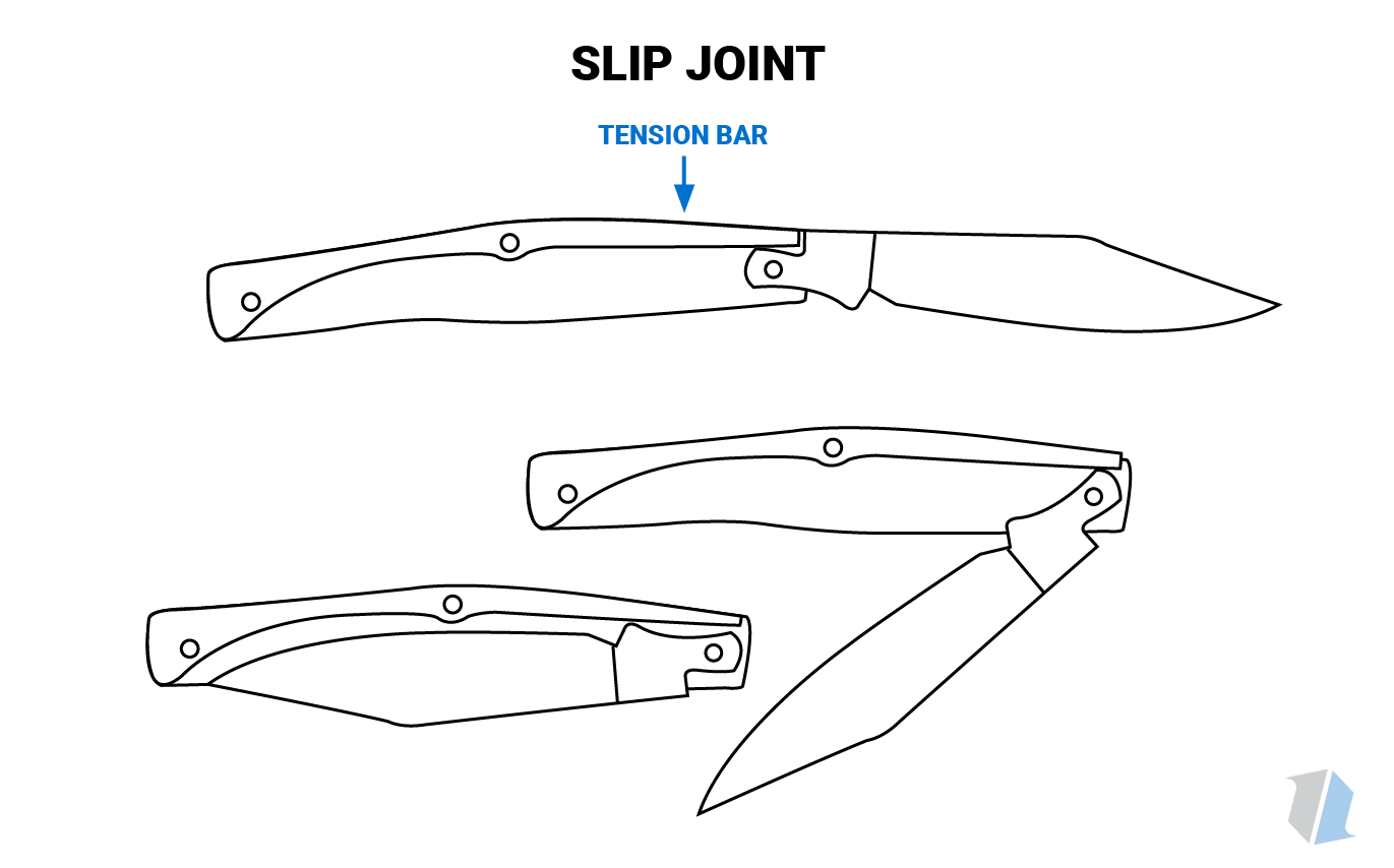 Slip Joint Knife Infographic