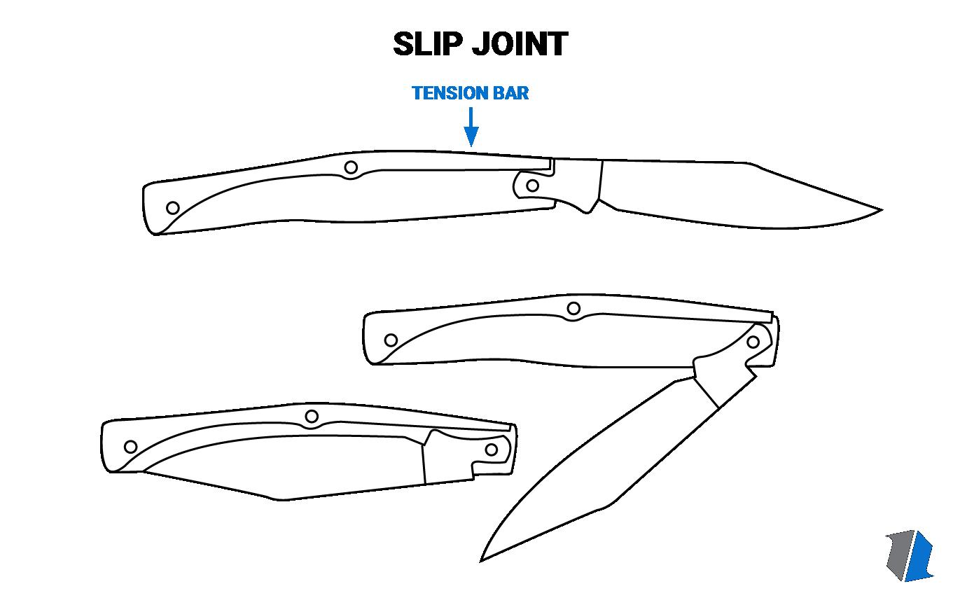 Slip Joint Knife Infographic
