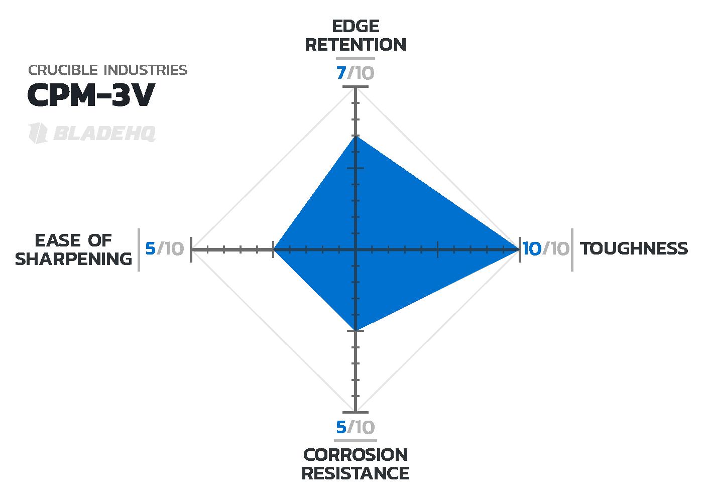 CPM-3V Knife Steel Chart