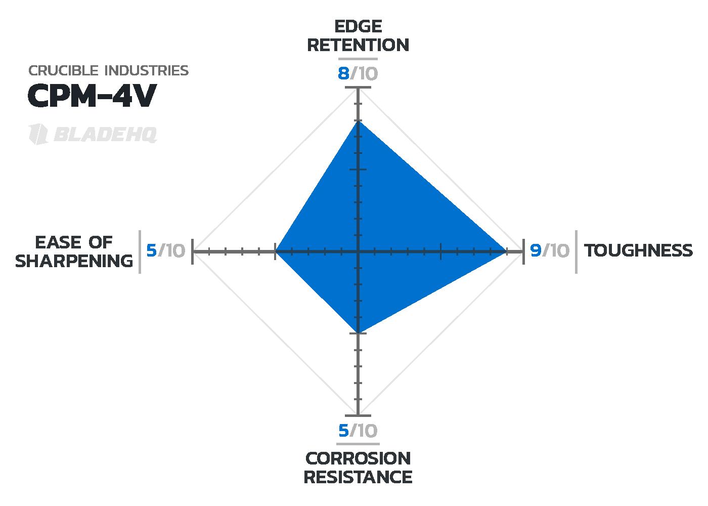 CPM-4V Knife Steel Chart