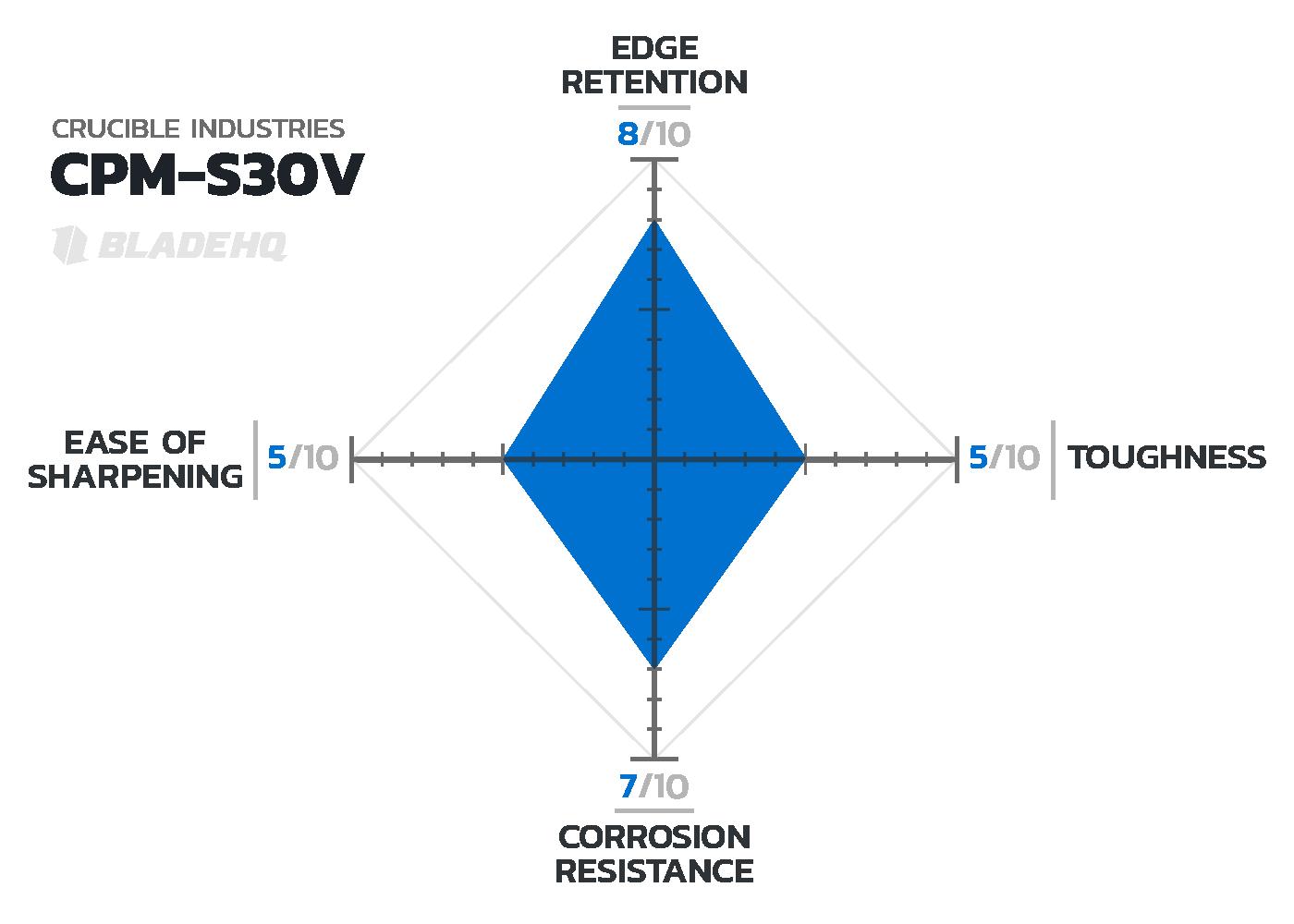 CPM-S30V Knife Steel Chart