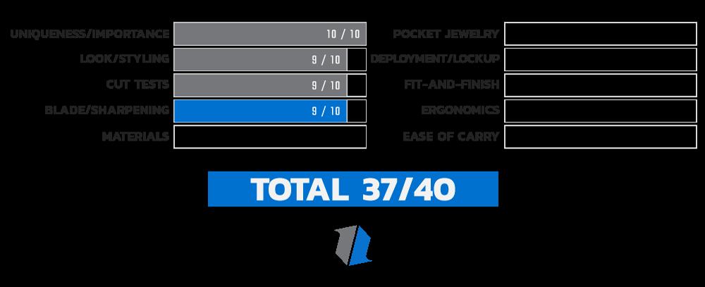 Buck 110 Auto Sharpening Score Chart