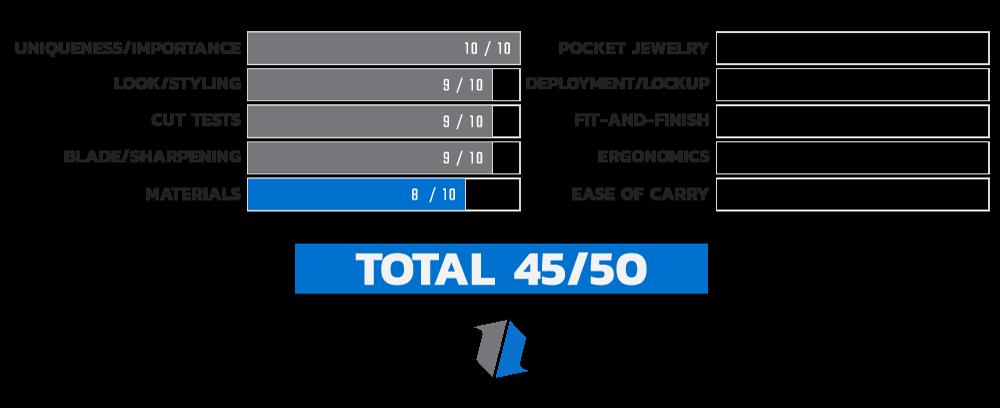 Buck 110 Materials Score Chart