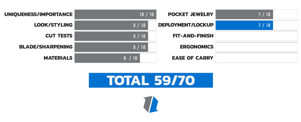 Buck 110 Auto Deployment Score Chart