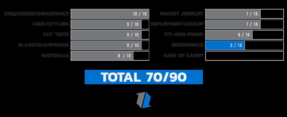 Buck 110 Auto Ergonomics Score Chart