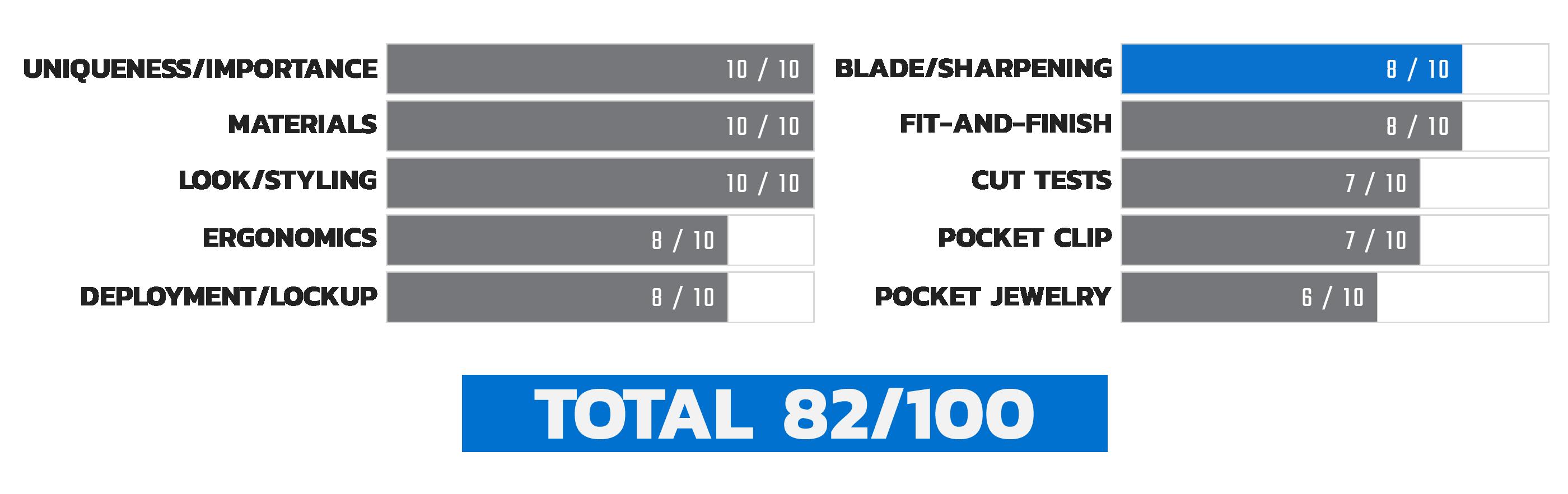 Launch 4 Sharpening Score Chart