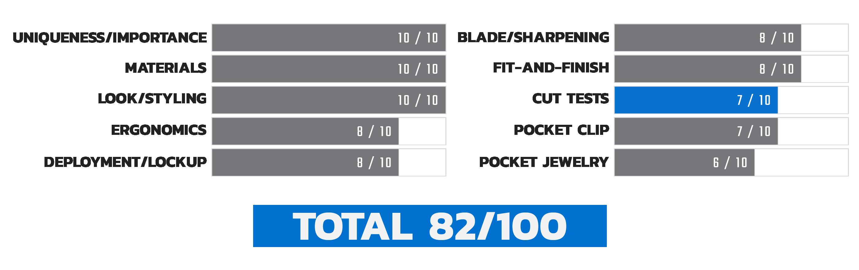 Launch 4 Cut Test Score Chart
