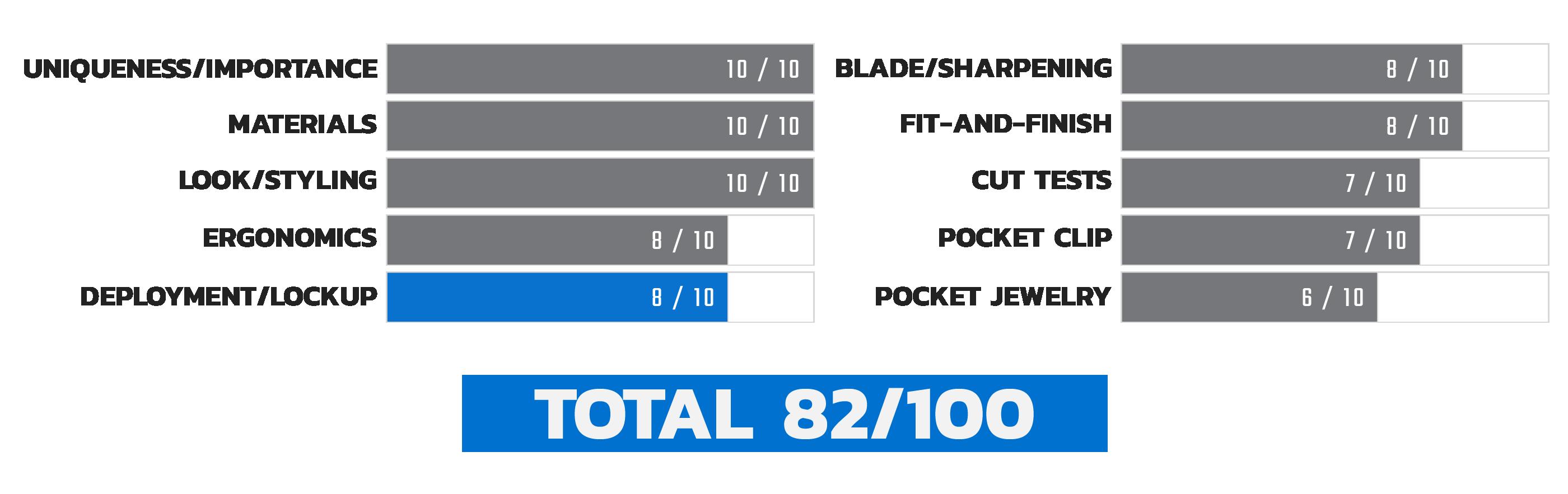 Launch 4 Deployment Score Chart