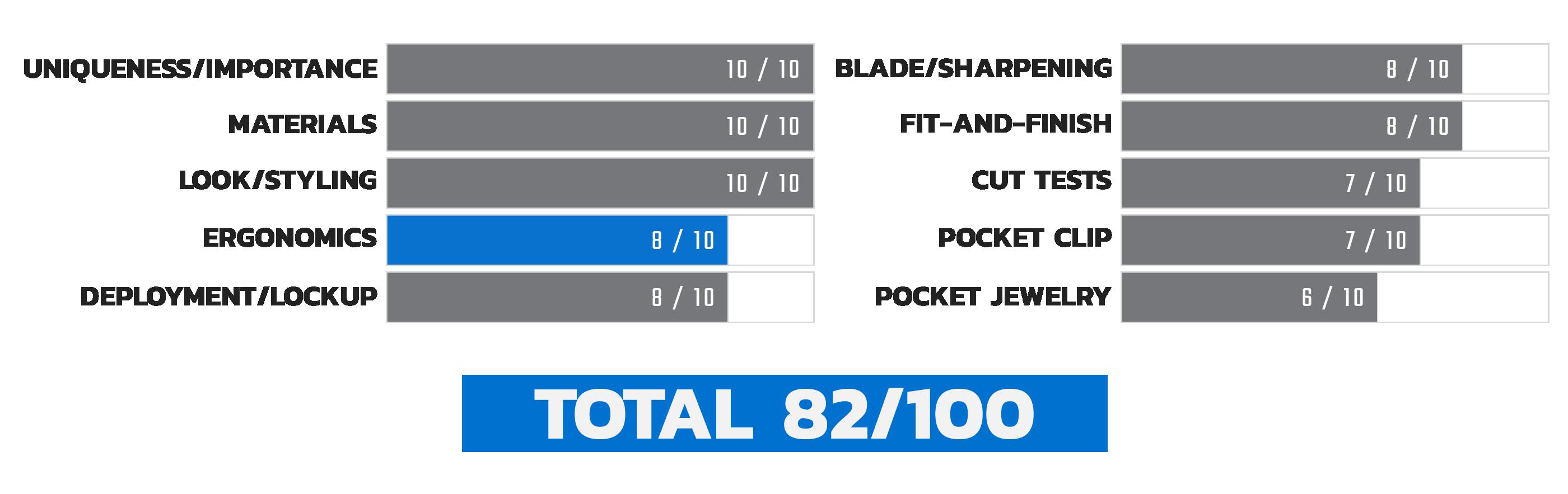 Launch 4 Ergonomics Score Chart
