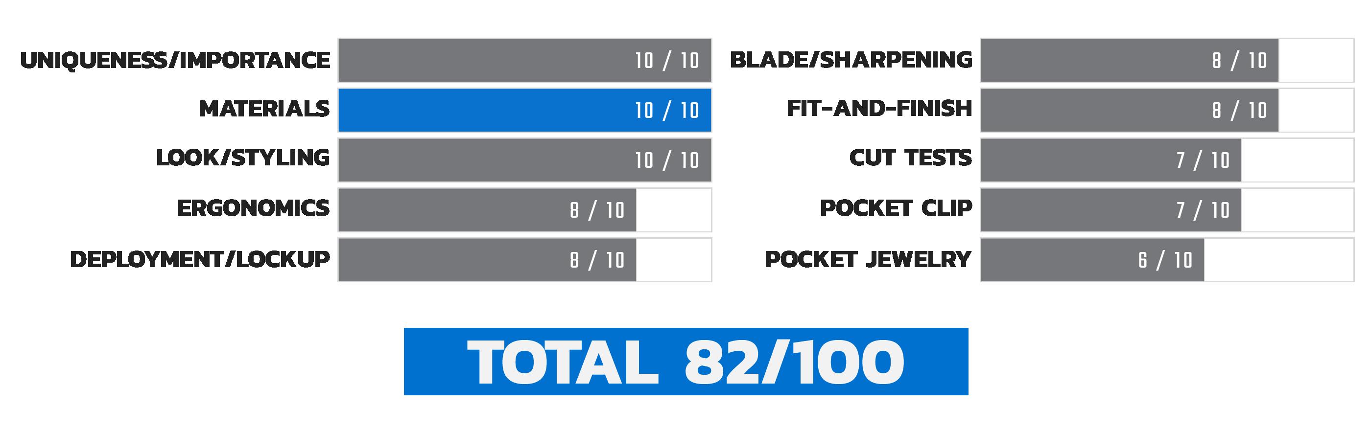 Launch 4 Materials Score Chart