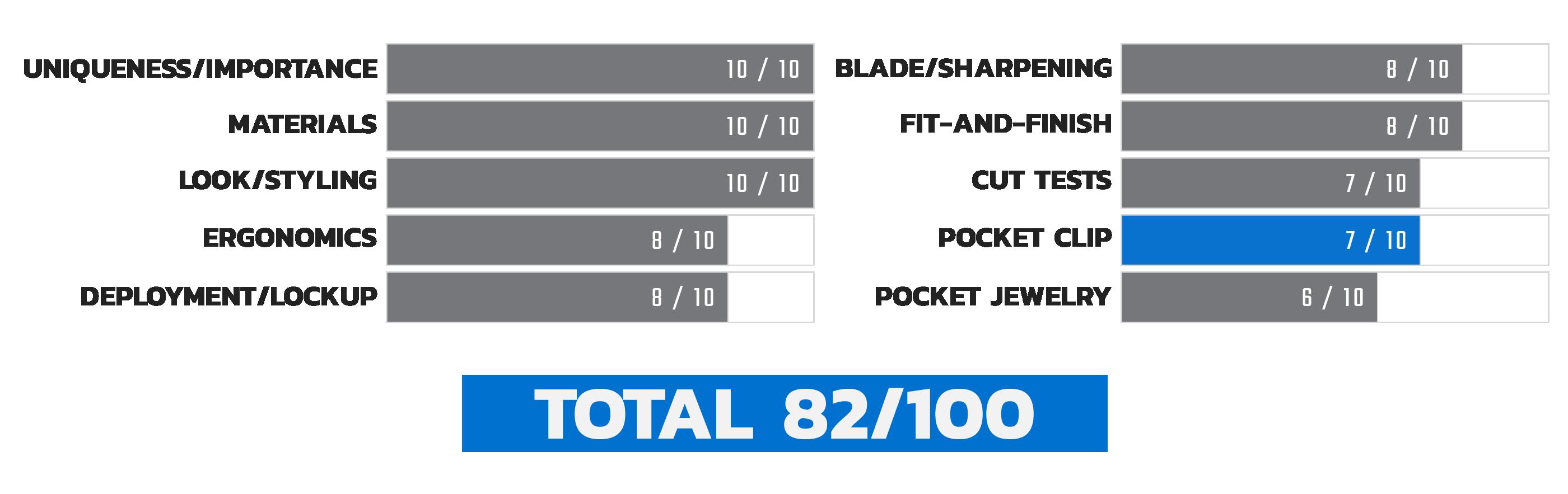 Launch 4 Pocket Clip Score Chart