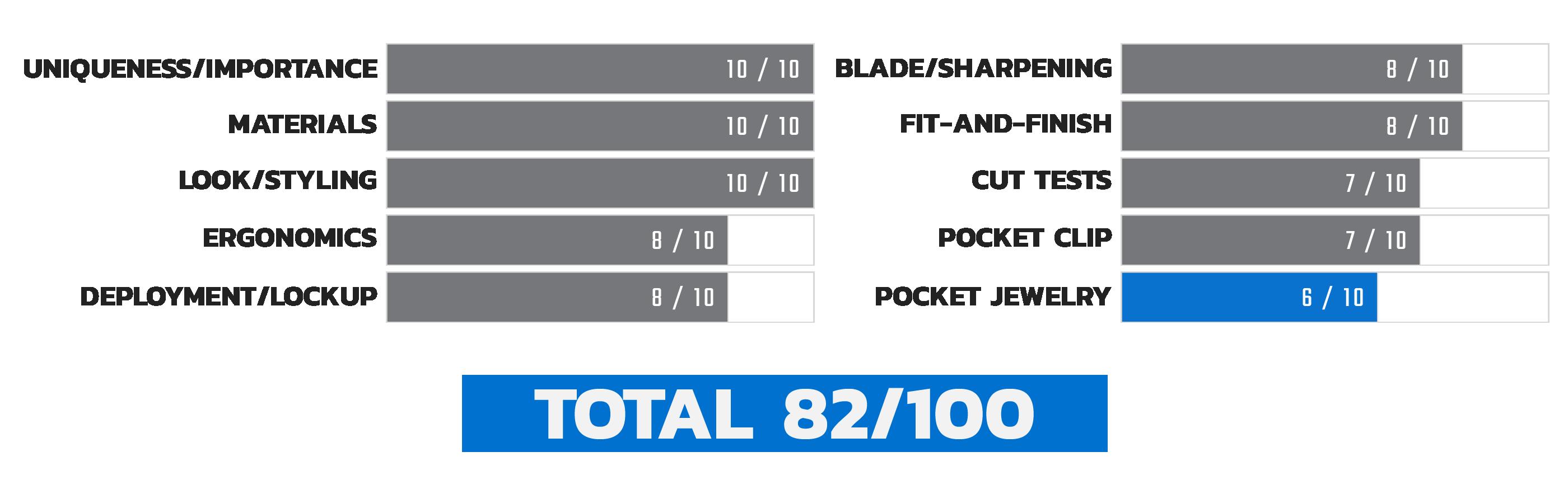 Launch 4 Pocket Jewelry Score Chart