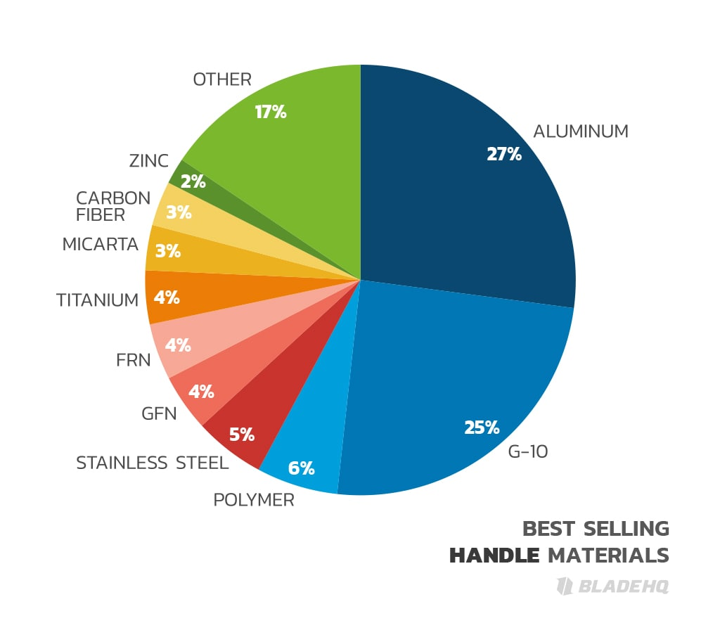 BEST SELLING HANDLE MATERIALS