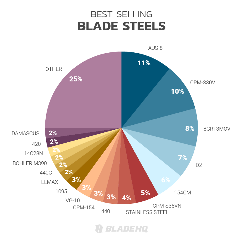 BEST SELLING BLADE STEELS